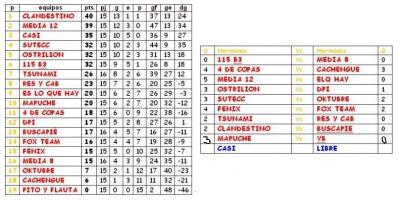 TABLA DE POSICIONES Y RESULTADOS